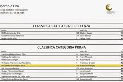 RanglisteFlicorno2015